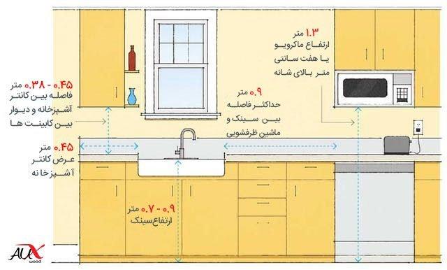 اندازه های استاندارد در اصول طراحی آشپزخانه بر حسب سانتی متر