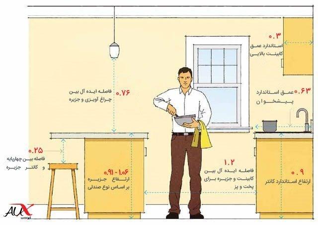 ارتفاع و عرض مناطق مختلف برای رعایت اصول طراحی آشپزخانه